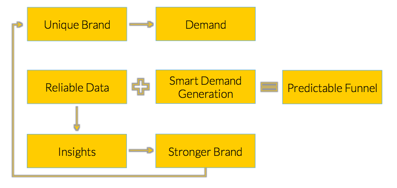 funnel and brand flow chart