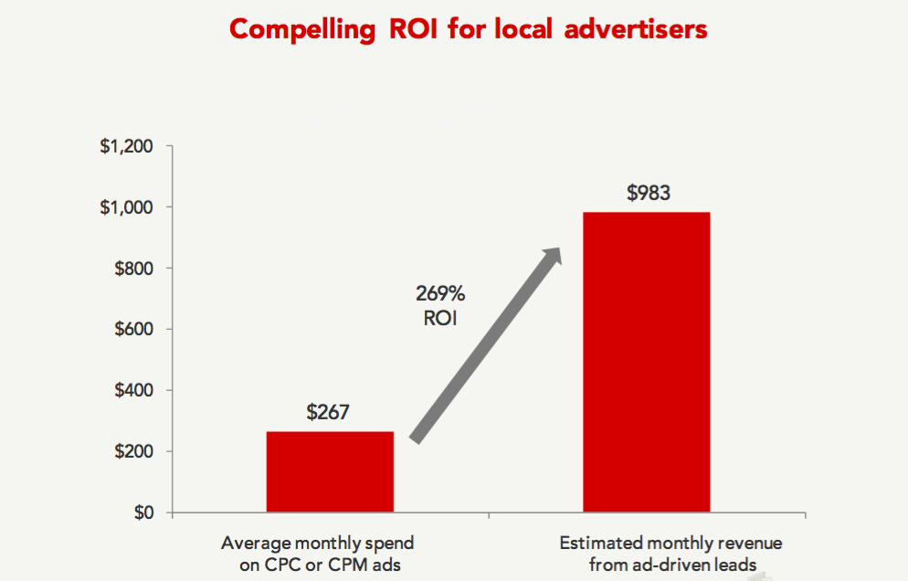 yelp - CPC ROI for local advertisers