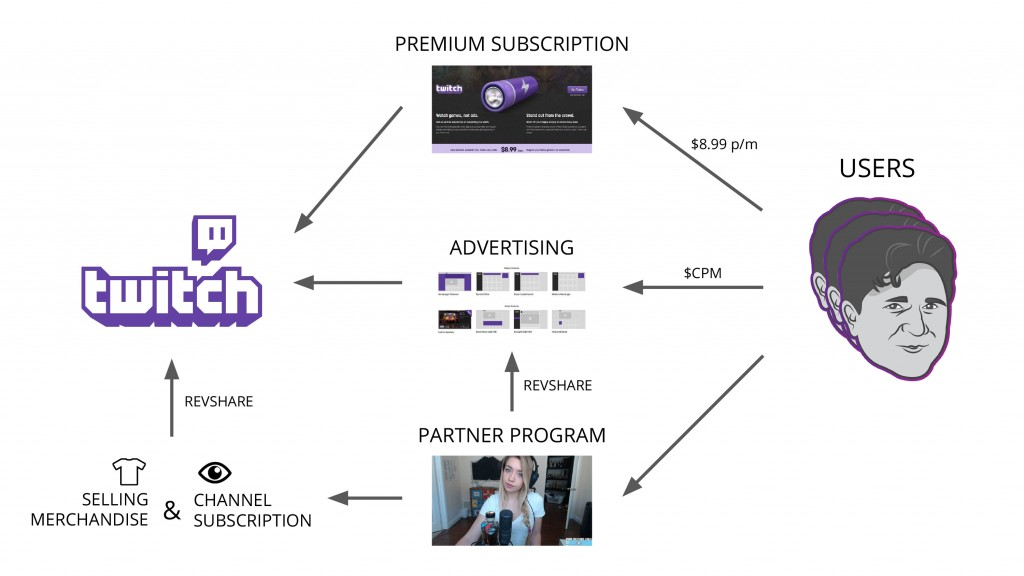 Twitch Business Model Sketch