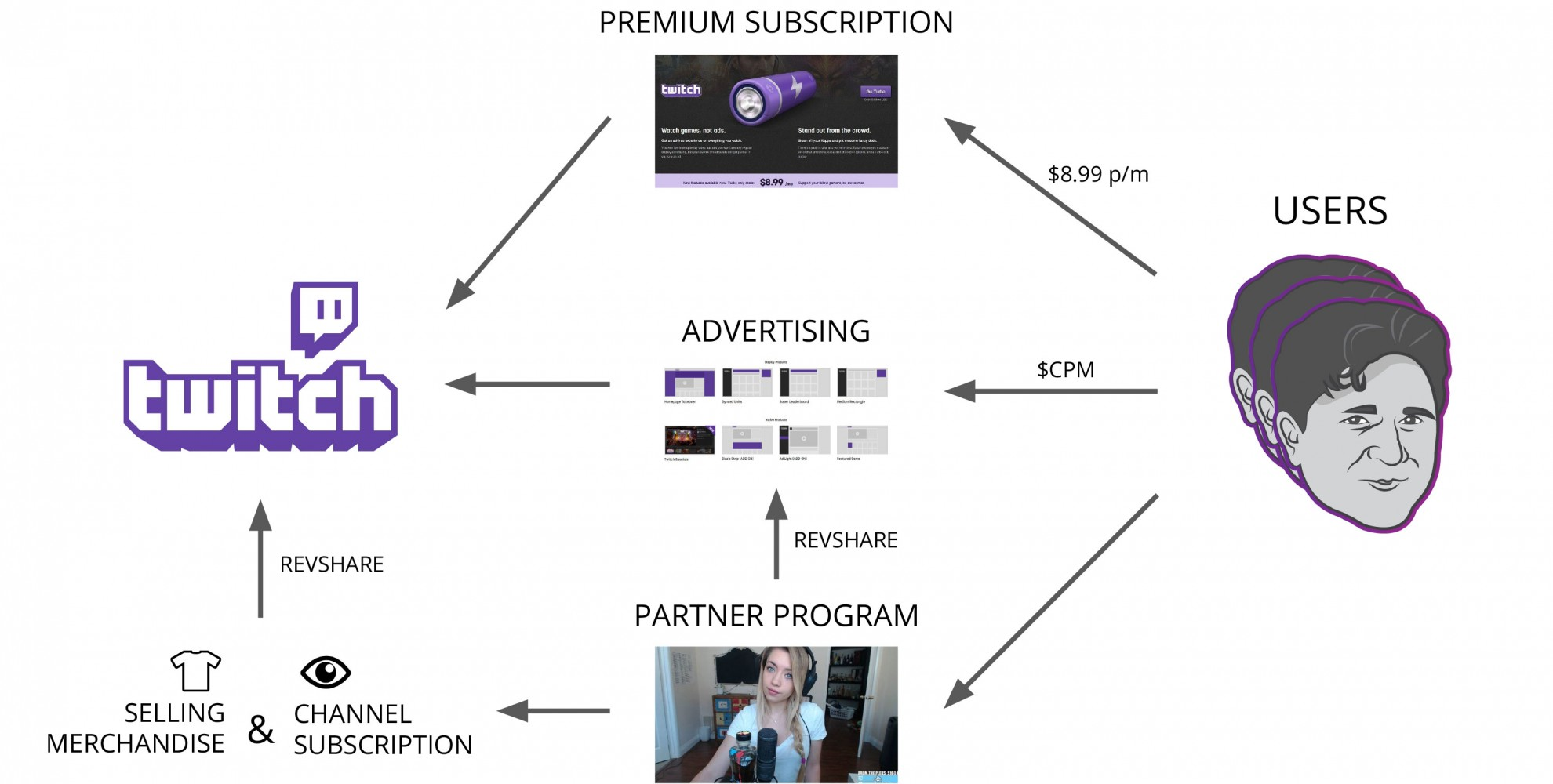 How does Twitch TV make money? | Hacking Revenue