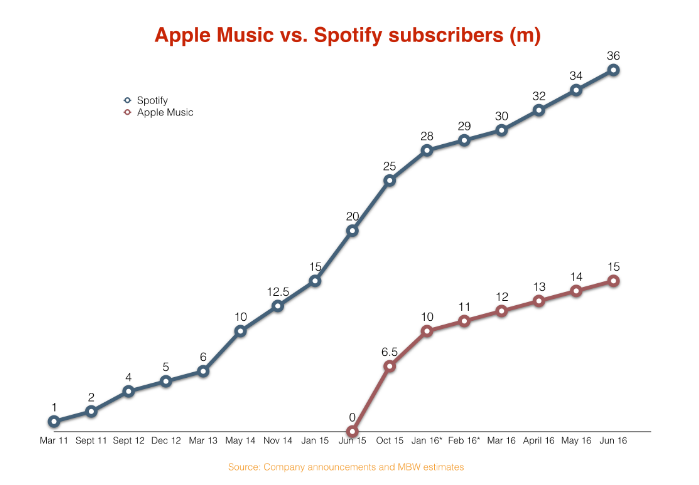 Apple Music Spotify HackingRevenue
