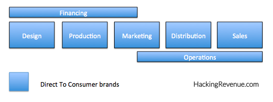 Direct To Consumer Brands Value Chain - New Way Of Doing Things