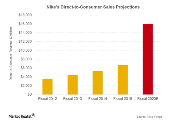 Direct-To-Consumer Channel - Sales Projections - Fiscal Year 2020 shows 16 Billion in sales!