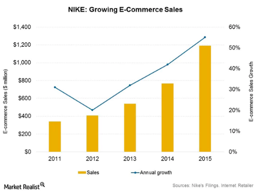 Nike Ecommerce - Sales Projections - 2015 shows 1.5 Billion Dollars in Sales