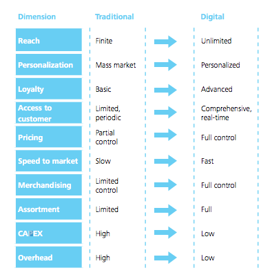 Direct To Consumer Brands - Channels and Dimensions - Traditional Vs. Digital