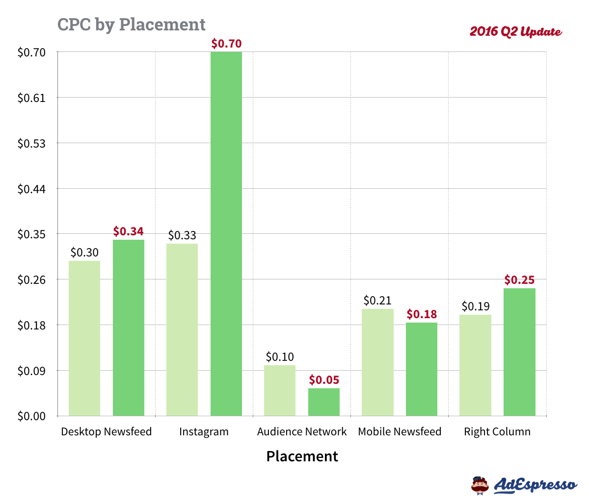 facebook-ads-cost-cpc-placement-2016-Q2.004