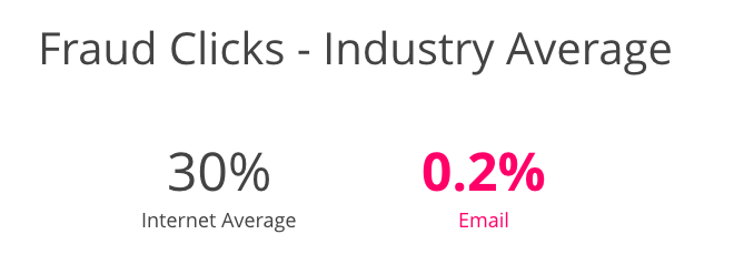 Fraud Clicks - Industry Average: 30% Regular Traffic vs. 0.2% Email