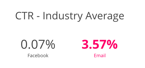 CTR - Industry Average: 0.07% Facebook - 3.57% Email