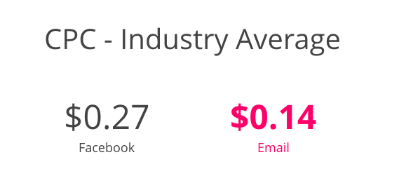 CPC Industry Average: $0.27 Facebook vs. $$0.14 Email